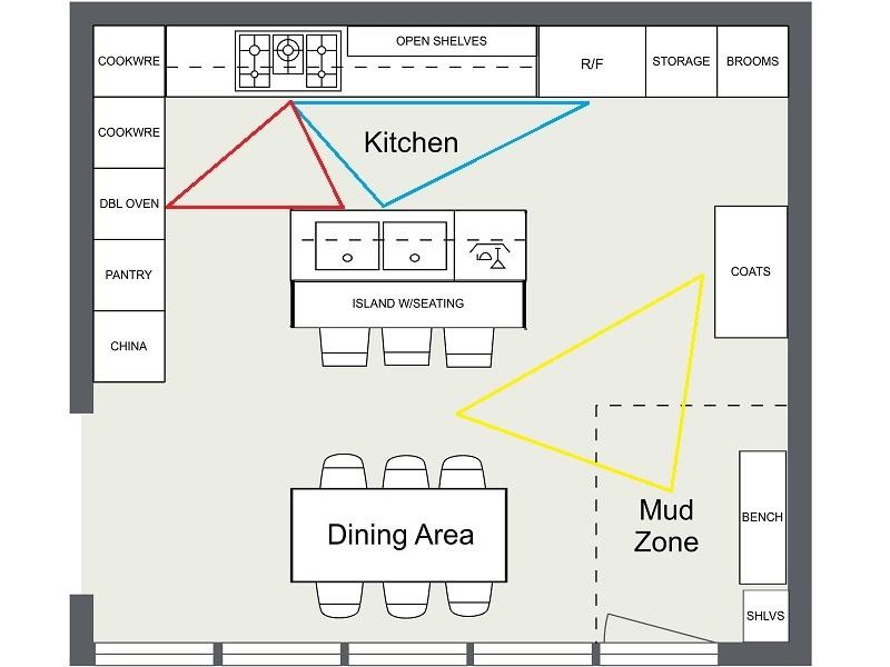 Kitchen floor plans Ideas for kitchen design - triangular zones help organize kitchen traffic TAQWUIM